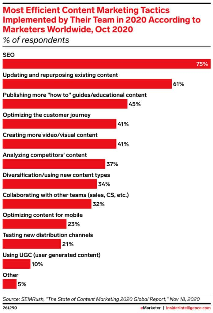 Why Your Business Needs SEO: eMarketer Chart